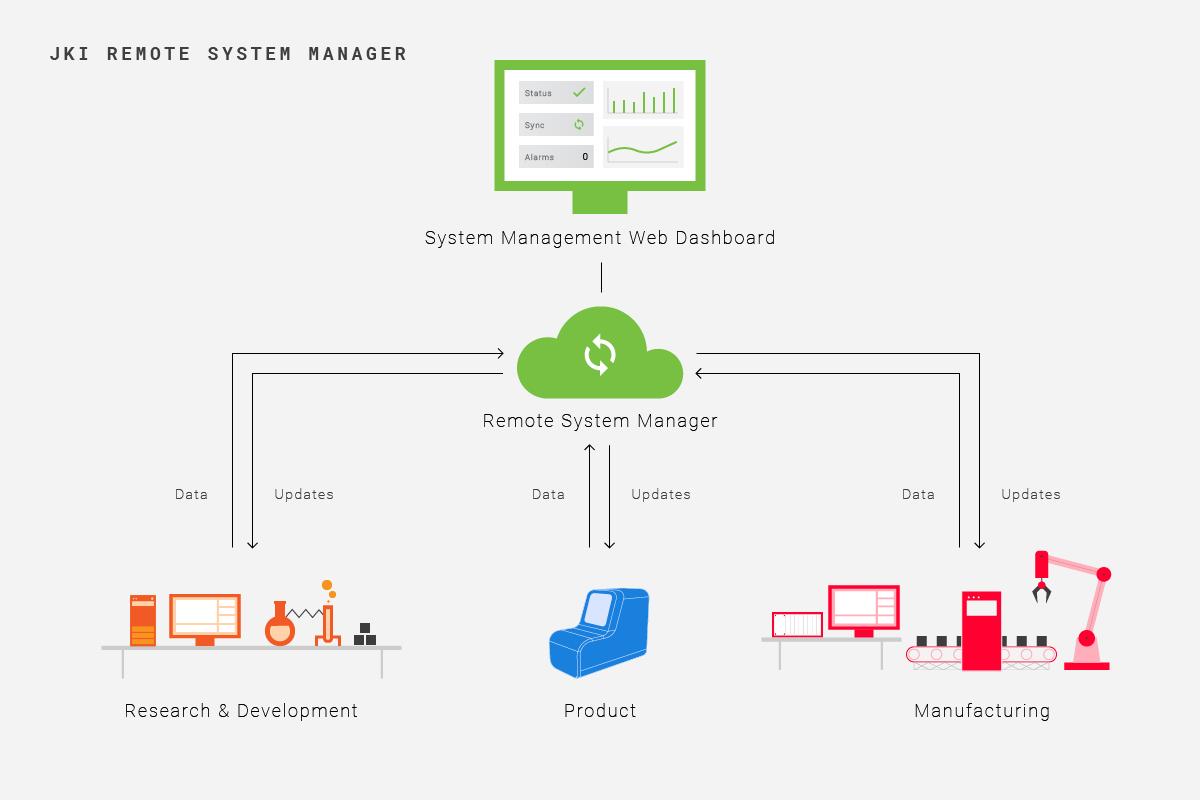 JKI-distributed-system-1200x900 (1)